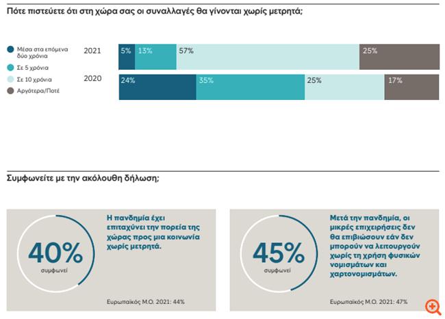 Έρευνα: Ποσο πληγώθηκε το ταμείο των επιχειρήσεων στην κρίση