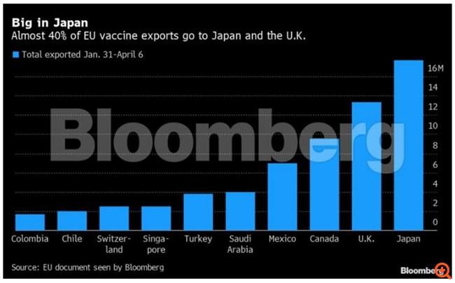 Bloomberg: Πάνω από 80 εκατ. δόσεις εμβολίων έχει εξαγάγει η ΕΕ από τις αρχές Φεβρουαρίου