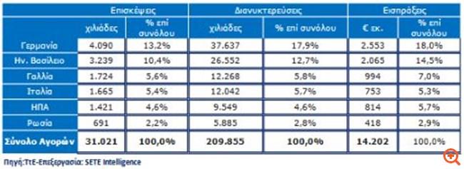Γερμανοί, Άγγλοι, Ρώσοι τουρίστες στην Ελλάδα: Πού πάνε, πόσα ξοδεύουν
