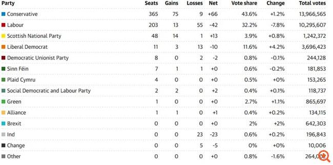 Βρετανία - Εκλογές: Τα τελικά αποτελέσματα - Πώς κατανέμονται οι έδρες