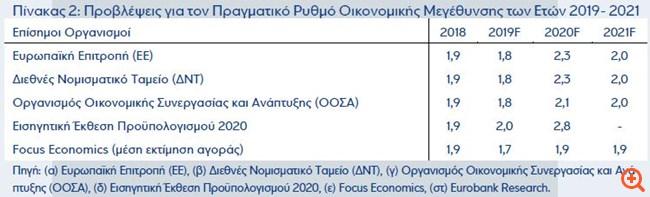 Eurobank: Δεν αποκλείεται η ανάπτυξη να ξεπεράσει τις προβλέψεις των διεθνών οργανισμών
