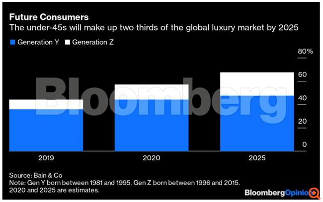 """Όταν γόνοι δισεκατομμυριούχων αναλαμβάνουν """"ηνία"""" σε Louis Vuitton και Prada..."""