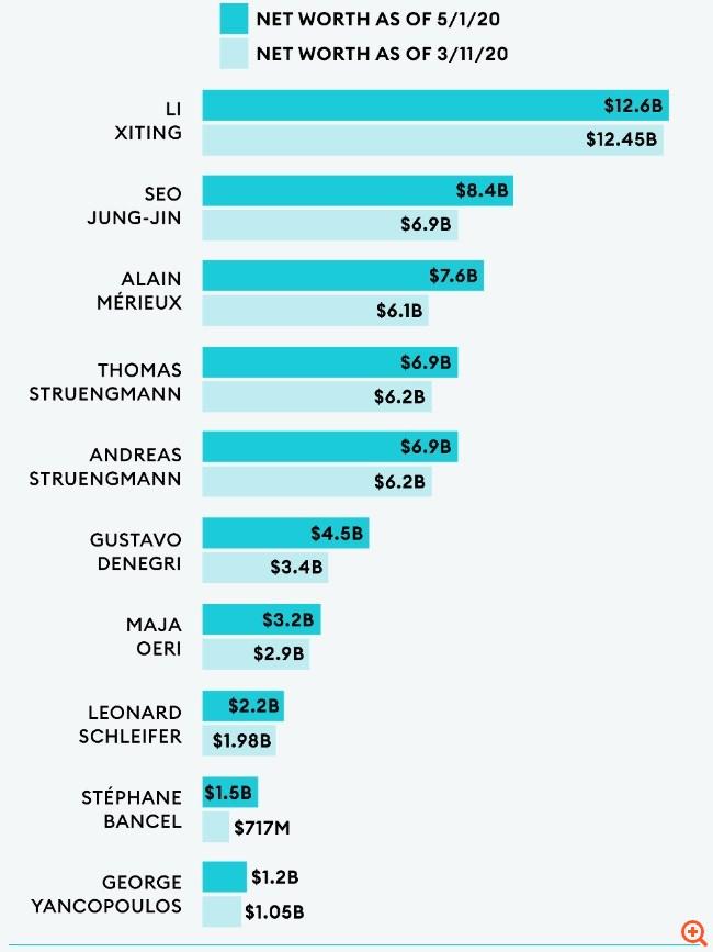 Οι δισεκατομμυριούχοι της Υγείας που έγιναν πλουσιότεροι χάρη στον κορονοϊό