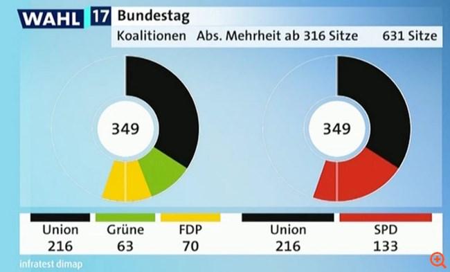 γερμανία εκλογές 3