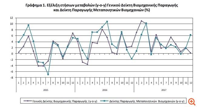 ΕΛΣΤΑΤ: Αύξηση 0,2% της βιομηχανικής παραγωγής τον Δεκέμβριο