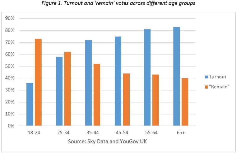 Δημογραφικό και Brexit: Ένα βαθύτερο πρόβλημα για την ΕΕ