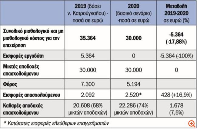 """Ασφαλιστικό νομοσχέδιο: Τέλος οι εργοδοτικές εισφορές για τα """"μπλοκάκια"""""""