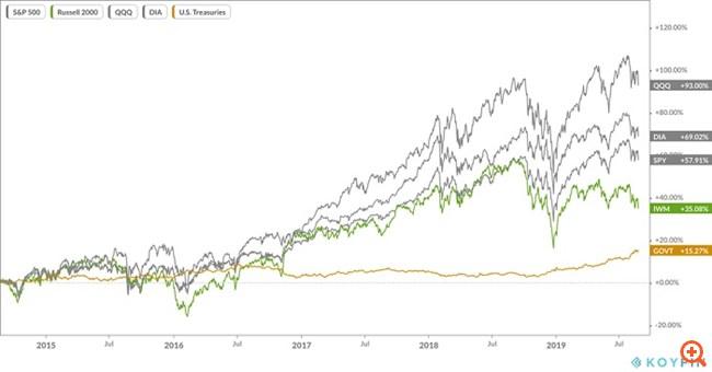 Ένα εφιαλτικό σενάριο για τις παγκόσμιες χρηματοπιστωτικές αγορές