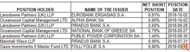 Οι θέσεις των βρετανικών short funds την παραμονή του τραπεζικού κραχ στο Χρηματιστήριο