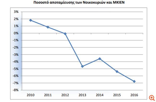 Στέρεψαν οι αποταμιεύσεις, έχασαν εισόδημα 2,7 δισ. ευρώ οι Έλληνες το 2016