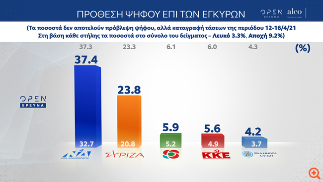 Δημοσκόπηση Alco: Στις 13,6 μονάδες η διαφορά ΝΔ-ΣΥΡΙΖΑ