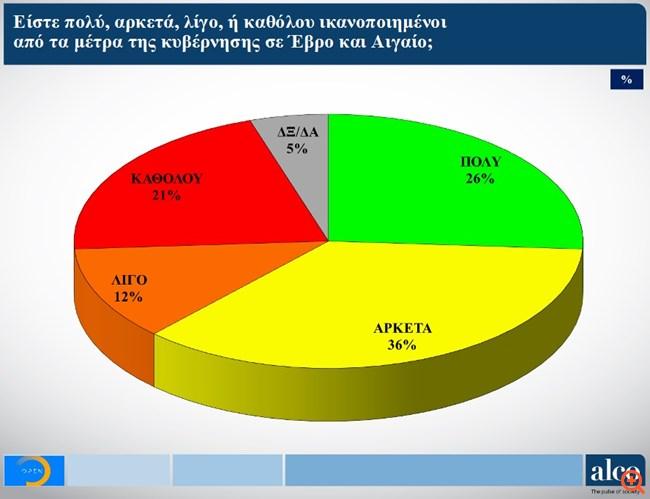 Δημοσκόπηση Alco: Το 66% επιδοκιμάζει τα μέτρα της κυβέρνησης σε Έβρο και Αιγαίο