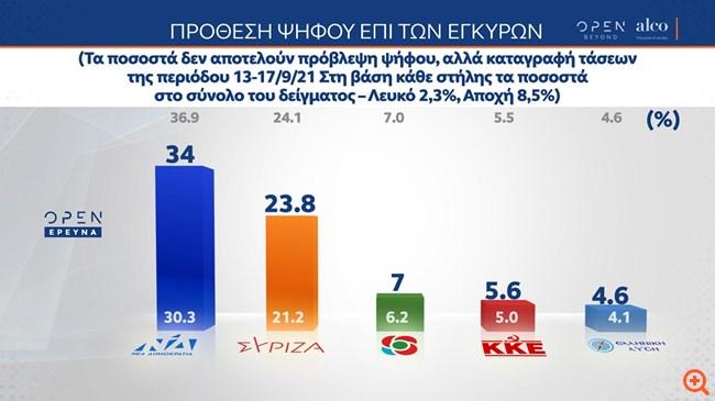 Δημοσκόπηση Alco: Στο 10,2% η διαφορά ΝΔ - ΣΥΡΙΖΑ