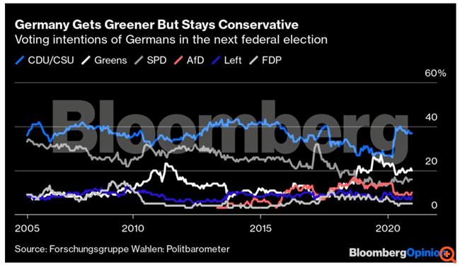 Ποιος θα είναι ο επόμενος καγκελάριος της Γερμανίας (και μπορεί να μην είναι ο Λάσετ)