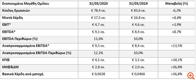 Πλαστικά Θράκης: Αύξηση 36,8% στα καθαρά κέρδη, στα €2,8 εκατ.