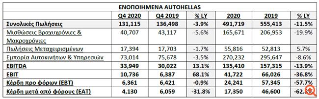 Autohellas: Στα 17,4 εκατ. ευρώ τα κέρδη μετά από φόρους το 2020