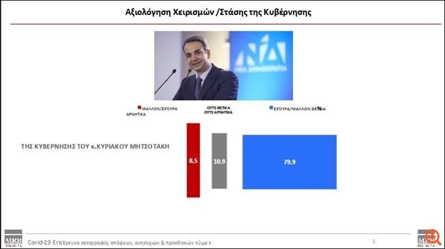 MRB: Ικανοποιημένοι 8 στους 10 πολίτες από τα μέτρα της κυβέρνησης