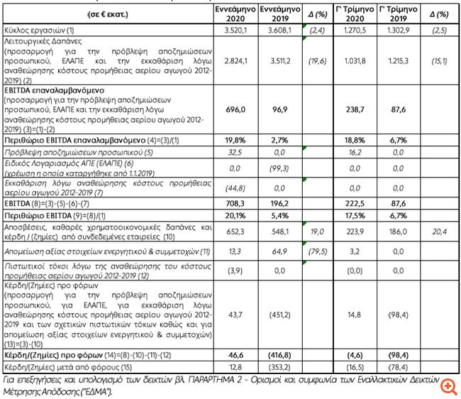 ΔΕΗ: Κέρδη προ φόρων €46,6 εκατ. στο εννεάμηνο