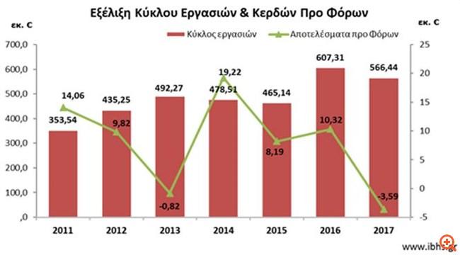 Infobank Hellastat: Αύξηση της παραγωγής στον κλάδο της εκκόκκισης βάμβακος την περίοδο 2018/19