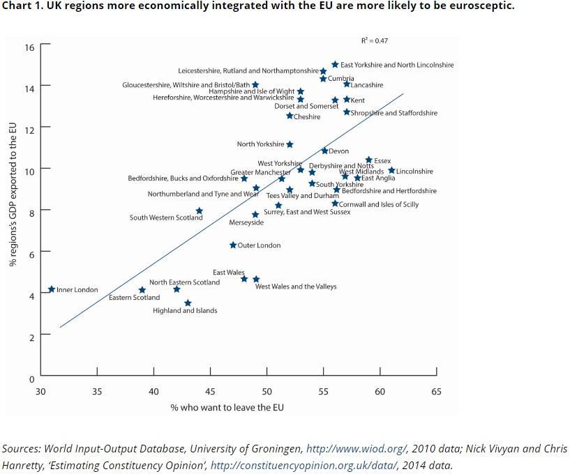 Οι ευρωσκεπτικιστές έχουν περισσότερα να χάσουν από ένα Brexit