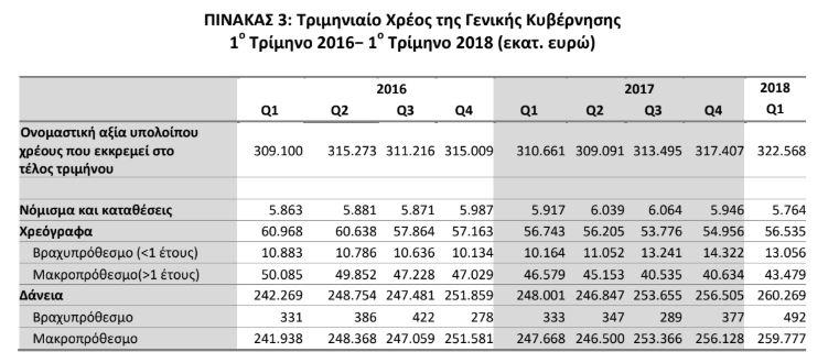 Στα 322,6 δισ. ευρώ το δημόσιο χρέος, αυξήθηκε κατά 11,9 δισ. σε έναν χρόνο