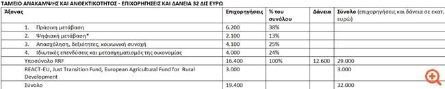 Πώς μοιράζονται τα 32 δισ. ευρώ του Ταμείου Ανάκαμψης