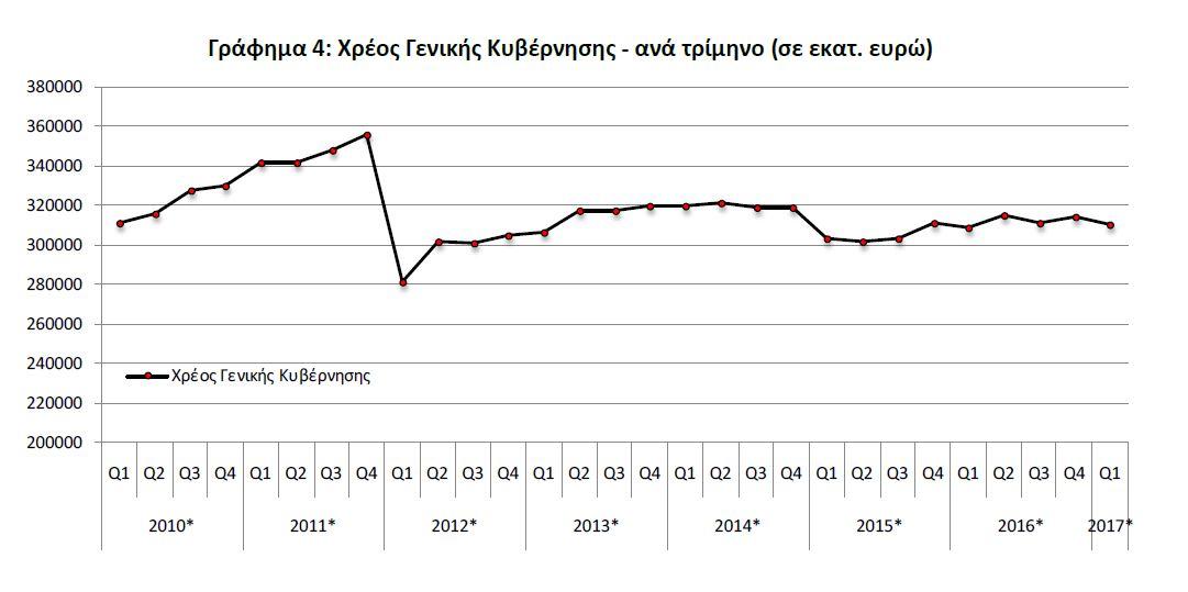 ΕΛΣΤΑΤ: Στα 310,6 δισ. ευρώ το χρέος το α΄ τρίμηνο