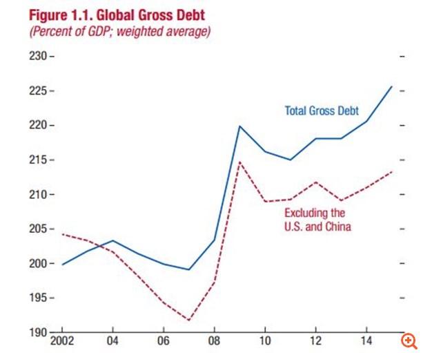 imf_global_gross_debt