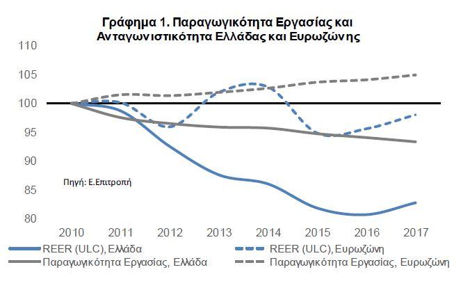 Καμπανάκι από τράπεζες: Ούτε σε 20 χρόνια δεν ανακτά η Ελλάδα τις απώλειες της κρίσης