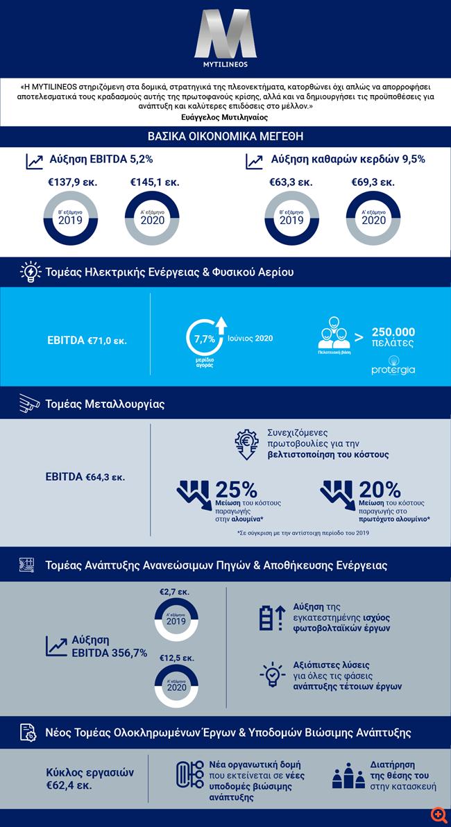 Μυτιληναίος: Στα €69 εκατ. τα καθαρά κέρδη Α' εξαμήνου 2020