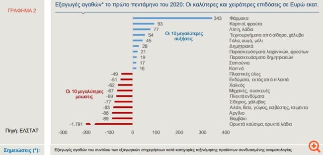 Alpha Bank: Ποιες εξαγωγές επηρεάστηκαν περισσότερο από τον κορονοϊό
