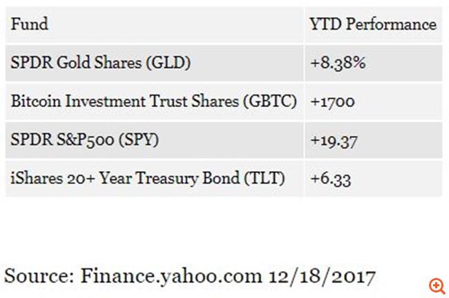 """Τι """"βλέπουν"""" οι επενδυτές του bitcoin για το 2018"""
