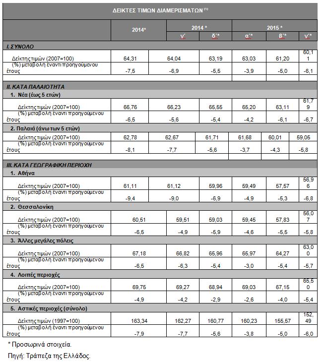 ΤτΕ: Μειωμένες κατά 6,1% οι τιμές των διαμερισμάτων το γ τρίμηνο