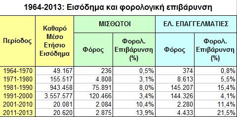 Ελεύθεροι Επαγγελματίες: Αυξημένος φόρος κατά 163,9% για το ίδιο εισόδημα!