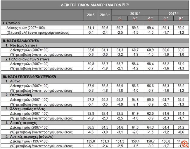 ΤτΕ: Μείωση 1,2% στις τιμές των διαμερισμάτων το β΄ τρίμηνο