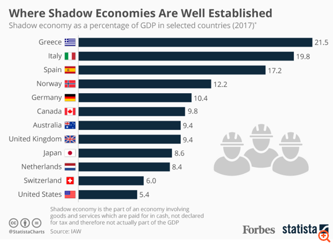 Πρωτιά στην παραοικονομία για την Ελλάδα -στο 1/5 του ΑΕΠ της χώρας