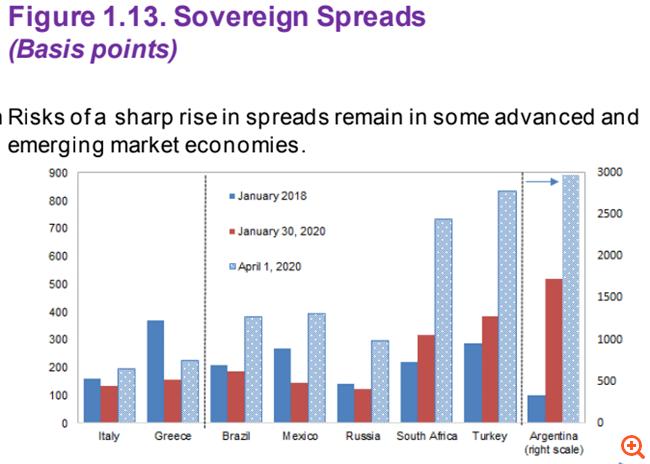 ΔΝΤ: Έκρηξη χρέους πάνω από το 200% του ΑΕΠ - Συγκρατημένη αύξηση ελλειμμάτων το 2020