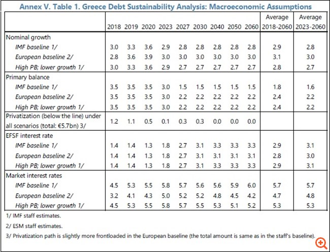 ΔΝΤ: Ανεπαρκής για τις αγορές η συμφωνία του Eurogroup για το χρέος - Αναγκαίες νέες παρεμβάσεις