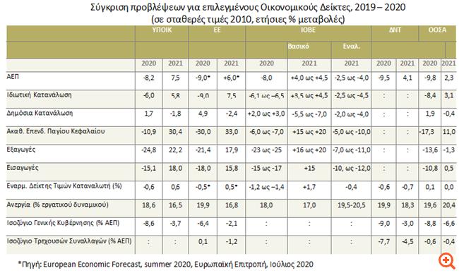 ΙΟΒΕ: Ύφεση 8% το 2020 στην Ελλάδα, κίνδυνοι και για το 2021