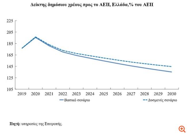 """Το γαλλικό """"κλειδί"""" για μείωση φόρων-εισφορών & και το πόρισμα-προειδοποίηση της Κομισιόν προς την Ελλάδα"""