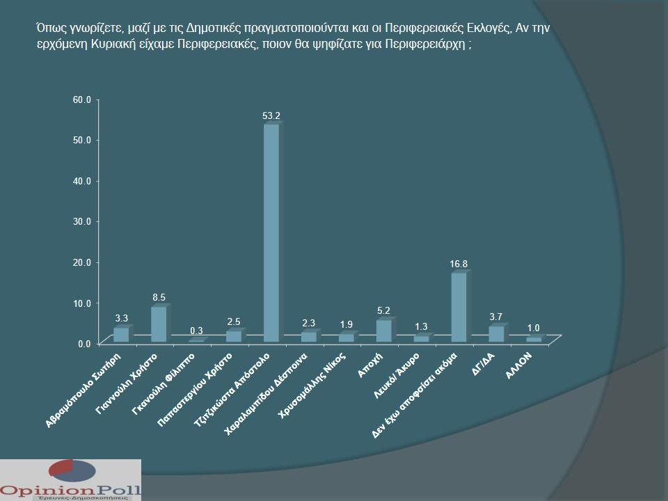 δημοσκόπηση κεντρική μακεδονία
