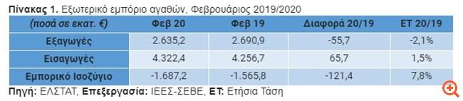 ΣΕΒΕ: Ελαφρά μείωση των ελληνικών εξαγωγών τον Φεβρουάριο 2020