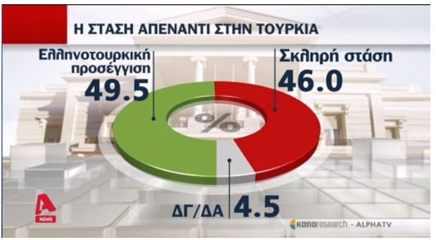 Δημοσκόπηση: Πιθανό το πολεμικό επεισόδιο, εκτιμούν οι Έλληνες