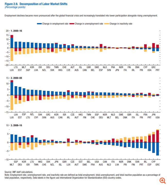 ΔΝΤ: Το ισχυρότερο σοκ παγκοσμίως δέχθηκε η ελληνική αγορά εργασίας