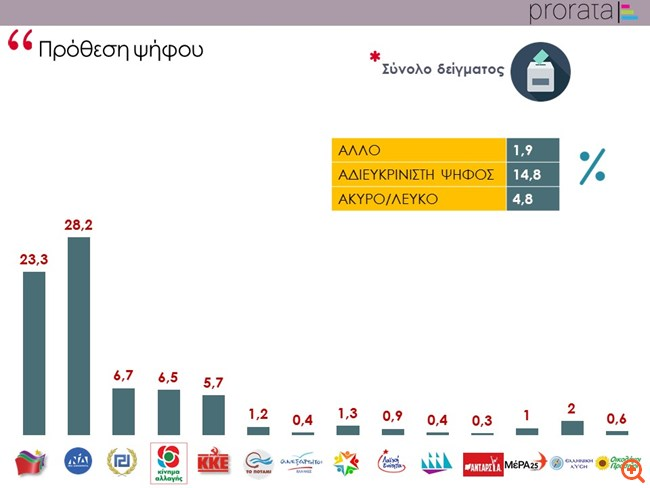 Prorata: Μπροστά στις ευρωεκλογές με 4,9 μονάδες η ΝΔ