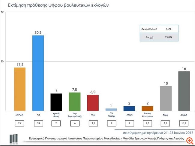ΠΑΜΑΚ: Στις 13 μονάδες η διαφορά ΝΔ - ΣΥΡΙΖΑ