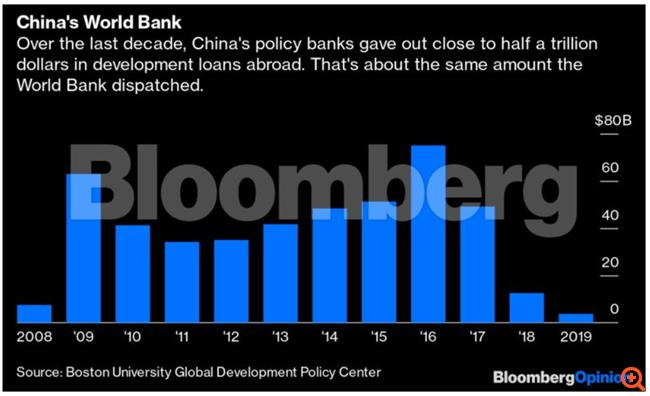 Η Κίνα, η παγίδα των 282 δισ. δολ. και το Αφγανιστάν