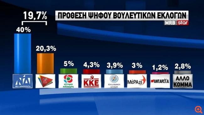 MRB για το Star: Με 19,7% προηγείται η Ν.Δ. στην πρόθεση ψήφου