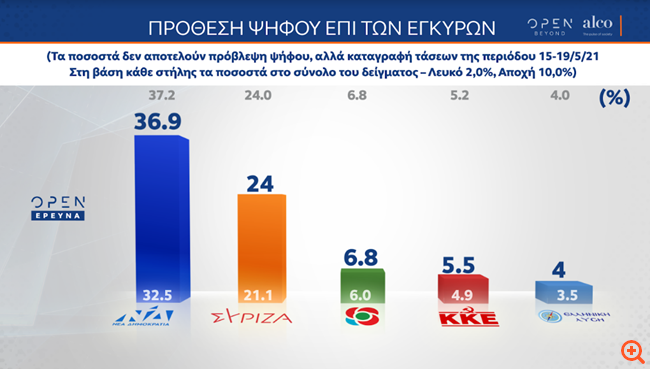 Δημοσκόπηση Alco: Στις 12,9 μονάδες η διαφορά ΝΔ-ΣΥΡΙΖΑ