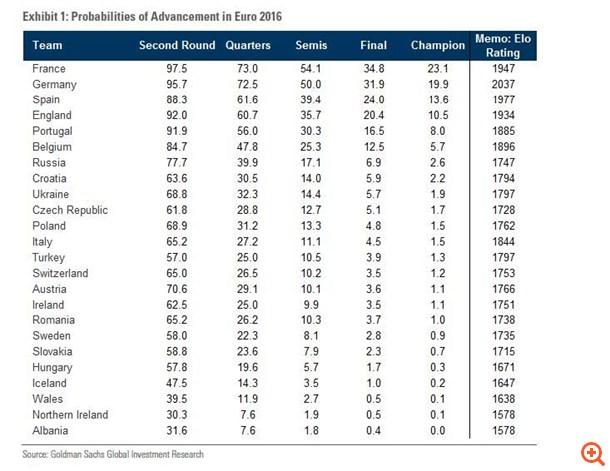 H Goldman Sachs προβλέπει το νικητή του Euro 2016 και όλα τα αποτελέσματα!